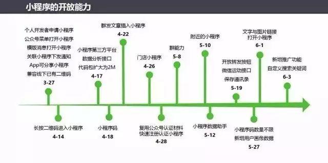 广州小程序看个